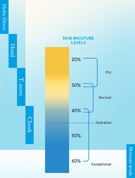 For Reference - Lise Watier HydraForce Moisture Levels